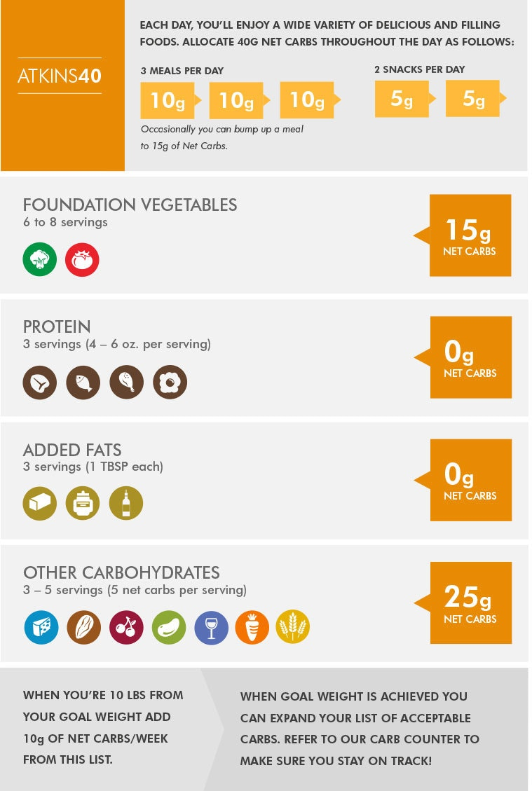 Atkins 40 Infographic