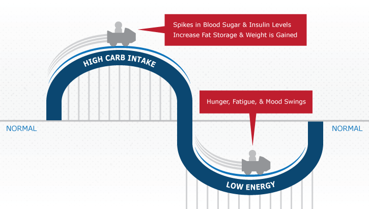 low carb infographic